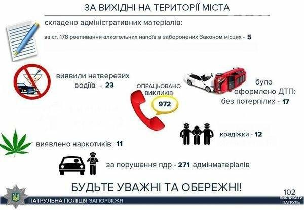 Почти тысяча вызовов: итоги выходных в Запорожье от патрульной полиции, - ИНФОГРАФИКА, фото-1