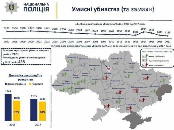 Запорожская область вошла в семерку областей с высоким количеством убийств, фото-1