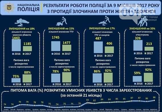 Запорожская область вошла в семерку областей с высоким количеством убийств, фото-2