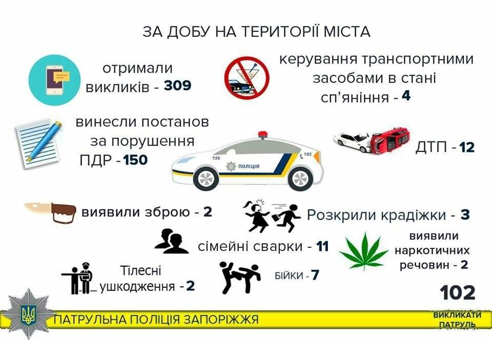 150 нарушений правил и 12 ДТП: патрульные отчитались о происшествиях, - ИНФОГРАФИКА, фото-1