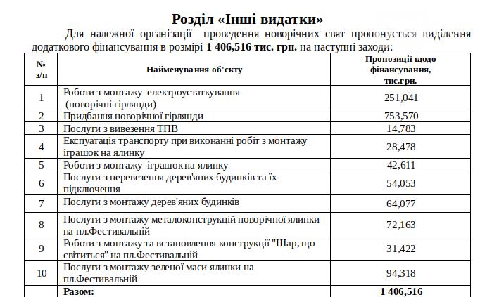 Алкоголь с утра, деньги на гирлянды и миллион для телеканала Z: 10 главных вопросов завтрашней сессии запорожского горсовета, фото-4