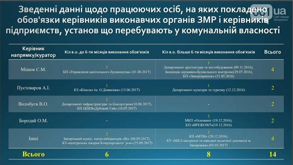 В Запорожье чиновников по полгода держат в должности и.о., чтобы ими манипулировать, - депутат , фото-1