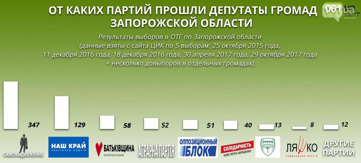 Все о выборах в ОТГ Запорожской области: какие партии лидируют, чем владеют главы громад, - ИНФОГРАФИКА, фото-1