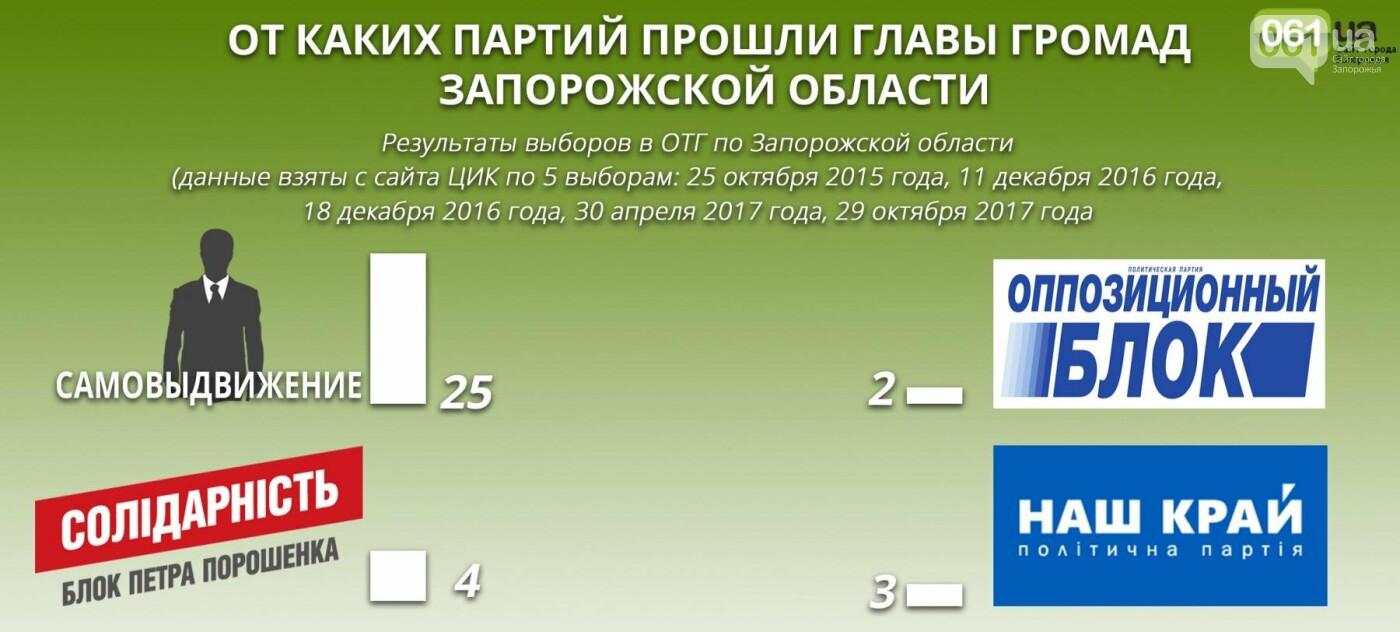 Все о выборах в ОТГ Запорожской области: какие партии лидируют, чем владеют главы громад, - ИНФОГРАФИКА, фото-2