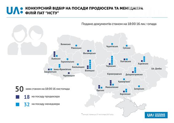 """На должность продюсера телеканала """"UA: Запоріжжя"""" с зарплатой от 17,5 тысяч нет кандидатов, фото-1"""