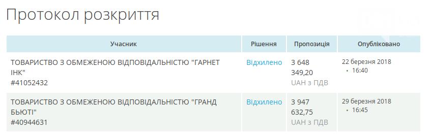 Фирмы из Киева и Одессы изъявили желание расчищать промоину на Молочном лимане, фото-1