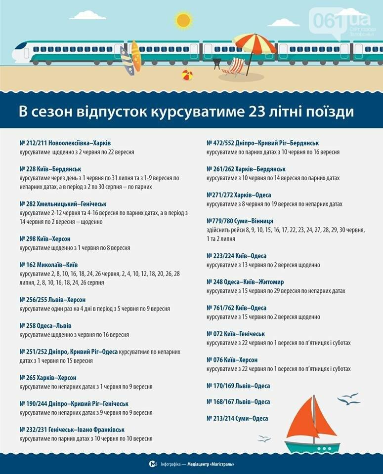 «Укрзализныця» запустила 23 дополнительных летних поезда — запорожское направление есть в списке, фото-1