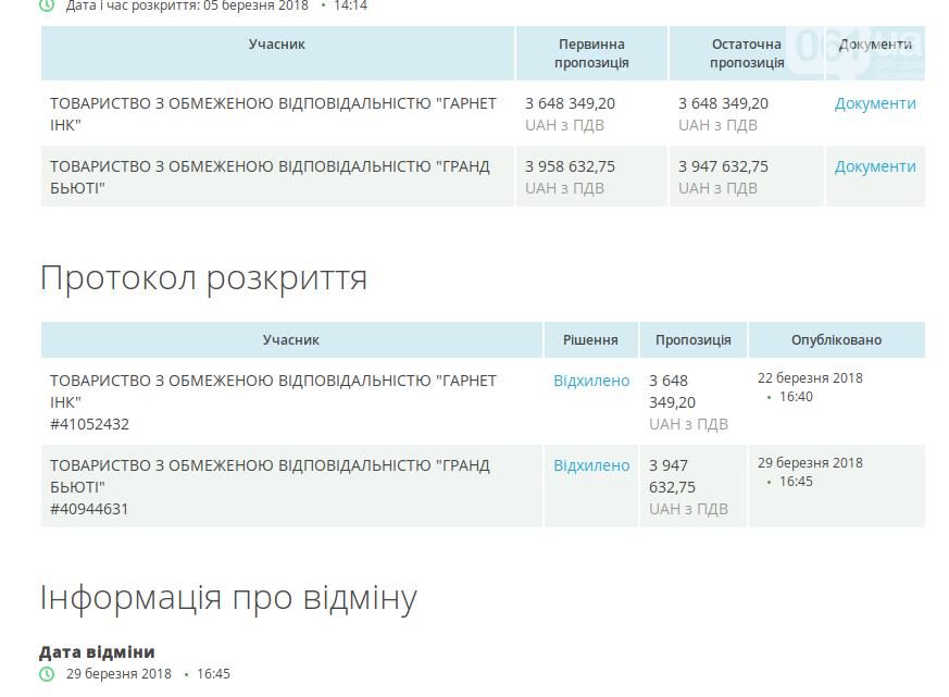 Расчисткой промоины на Молочном лимане займется киевская фирма, фото-1
