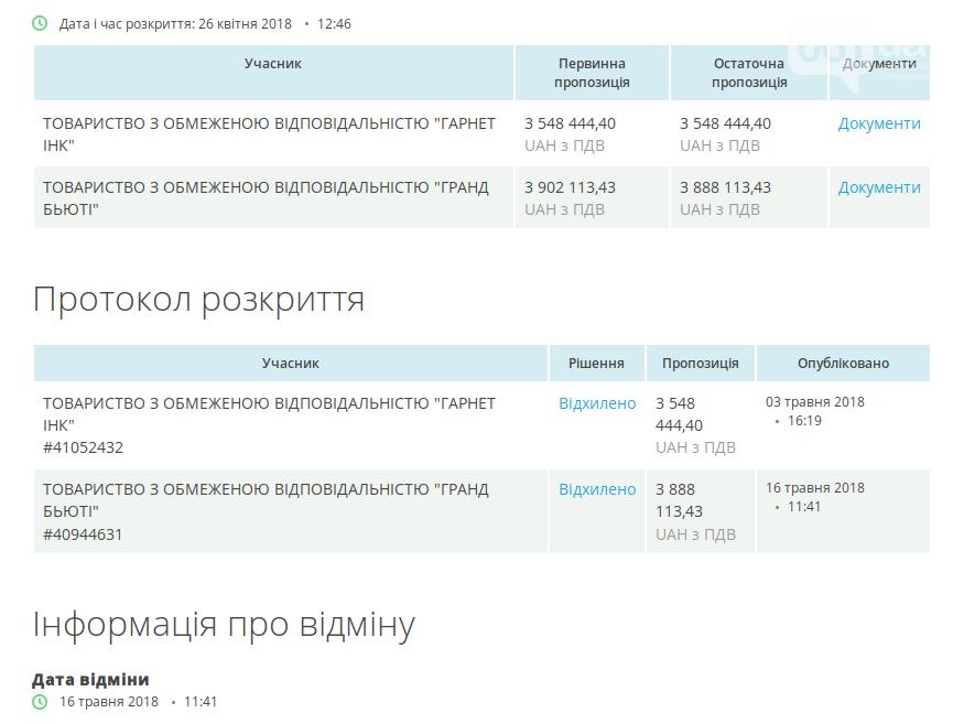 Расчисткой промоины на Молочном лимане займется киевская фирма, фото-2