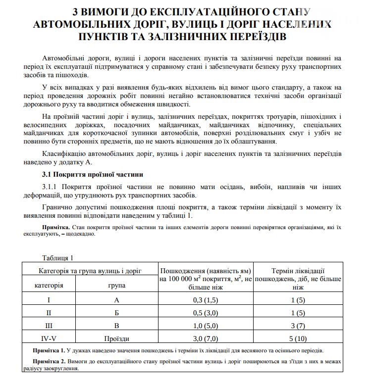 В Запорожской области только 5,8% дорог соответствуют нормам: где эти участки, фото-1
