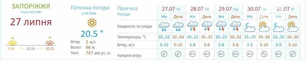 Погода в Запорожье сегодня: дожди вернутся вечером, фото-4
