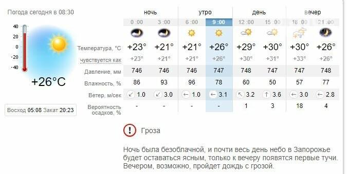 Погода в Запорожье сегодня: дожди вернутся вечером, фото-1