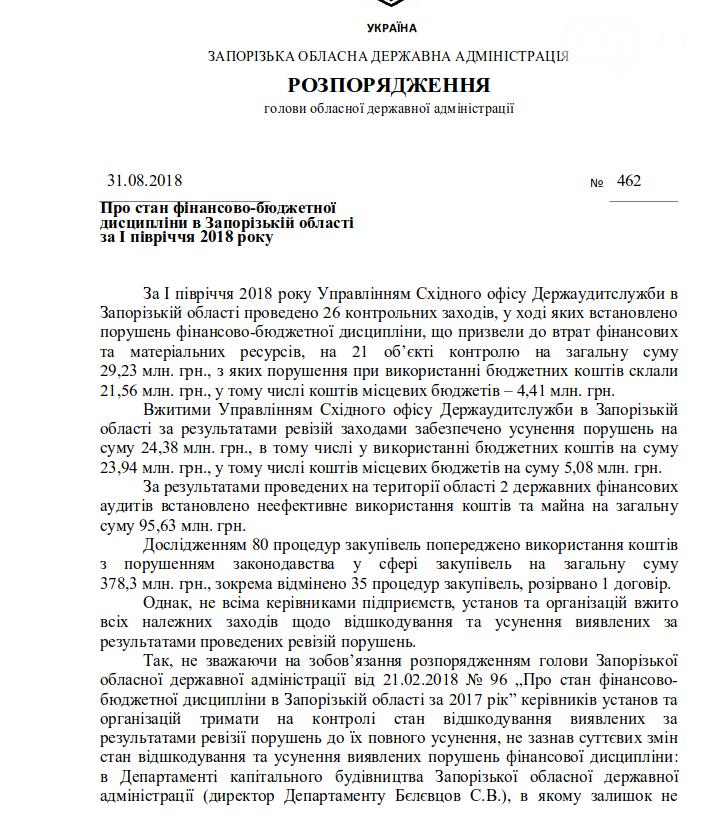 Госаудиторы нашли многомиллионые нарушения, связанные с освоением бюджета: в Запорожской ОГА не торопятся их устранять, фото-1