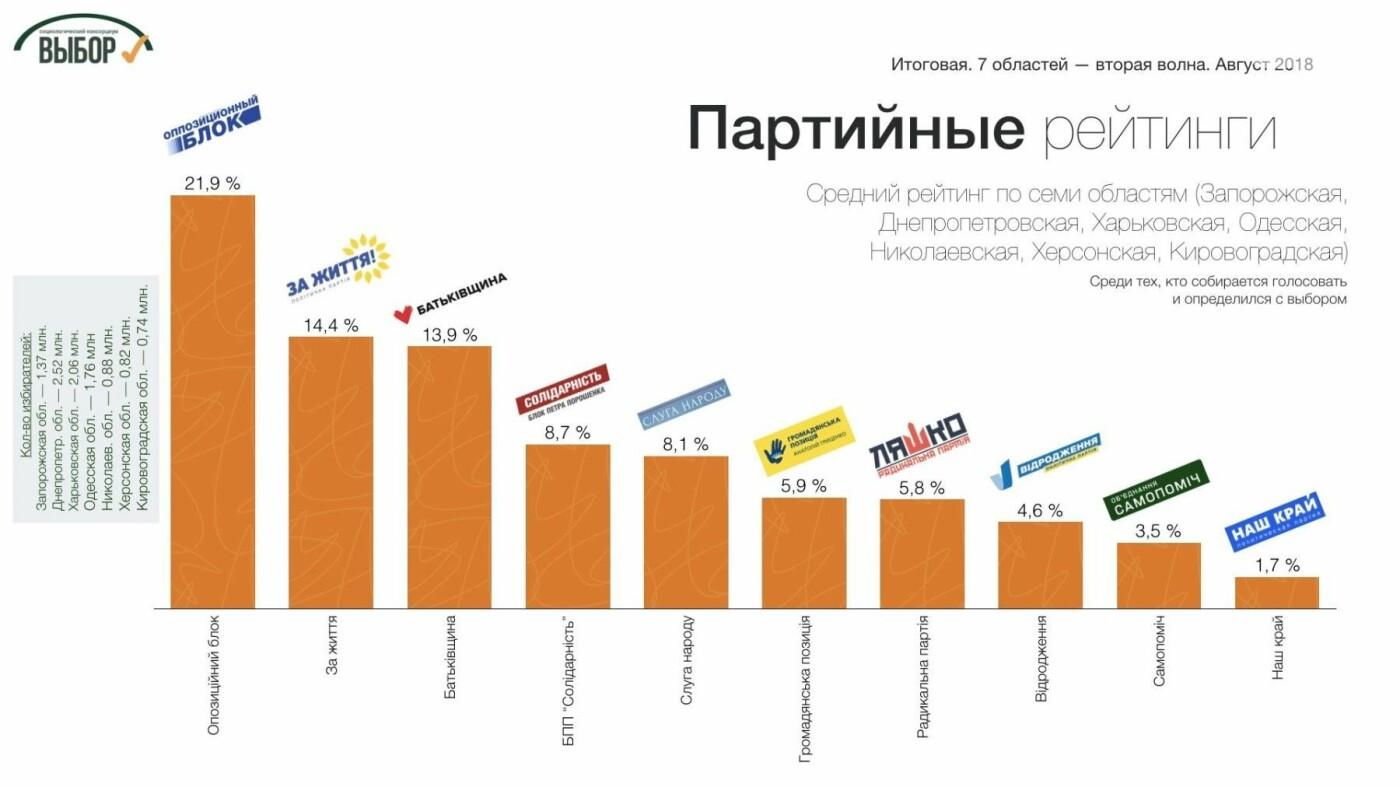 На Юге и Востоке Украины собираются голосовать за Тимошенко и «Оппозиционный блок», - социологи, фото-5