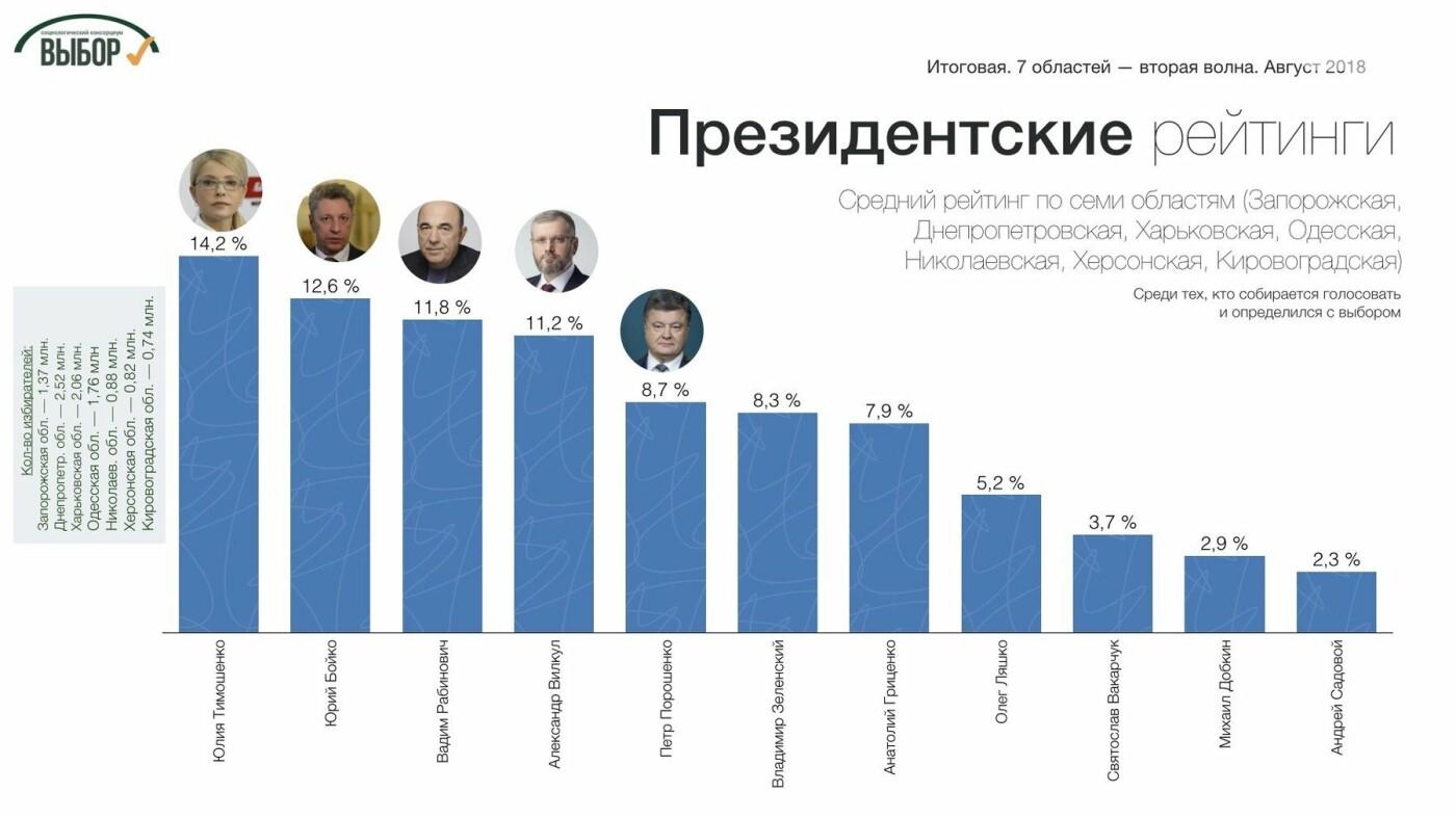 На Юге и Востоке Украины собираются голосовать за Тимошенко и «Оппозиционный блок», - социологи, фото-3