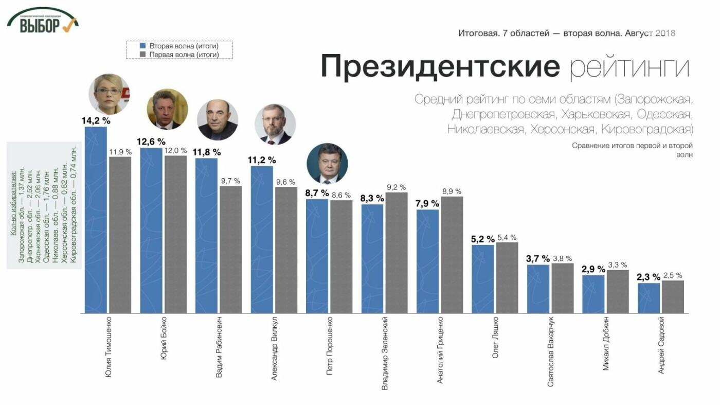 На Юге и Востоке Украины собираются голосовать за Тимошенко и «Оппозиционный блок», - социологи, фото-2