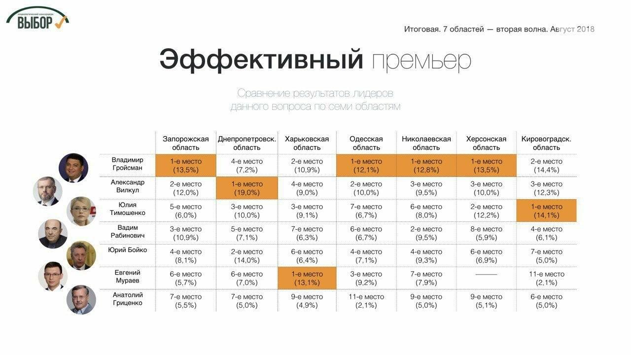 На Юге и Востоке Украины собираются голосовать за Тимошенко и «Оппозиционный блок», - социологи, фото-1