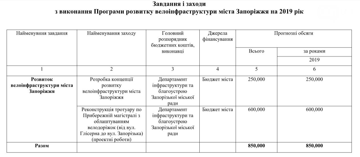 В Запорожье на развитие велоинфраструктуры в следующем году выделят 850 тысяч гривен, фото-1