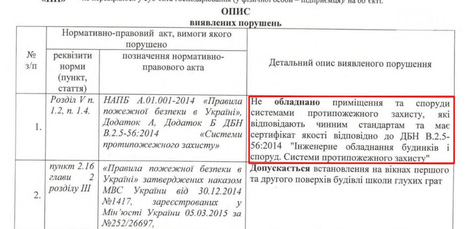 Запорожская гимназия, которую хотели закрыть, исправит замечания пожарных за 650 тысяч, фото-1