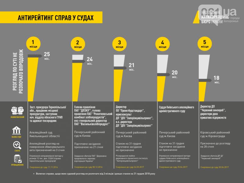 НАБУ составило антирейтинг дел в судах: хищения на запорожском предприятии на третьем месте , фото-1
