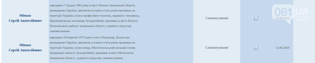 ЦИК зарегистрировал по Запорожской области несколько кандидатов-двойников, фото-1