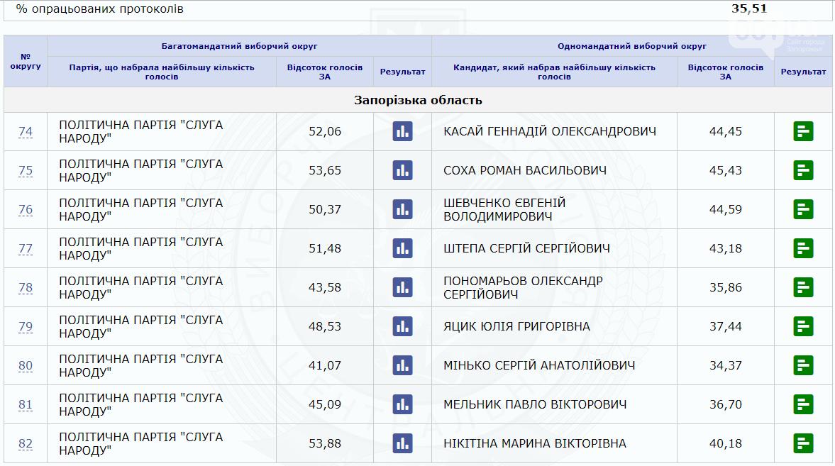 В Запорожской области лидирует «Слуга народа»: обработано 35,51% протоколов, фото-1