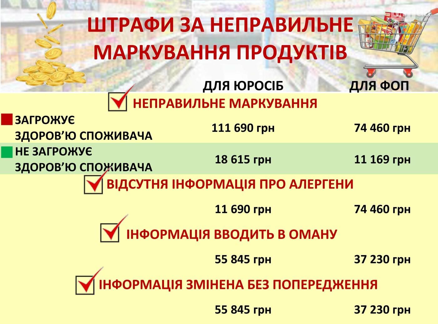 В Україні почали діяти нові правила маркування харчових продуктів, фото-1