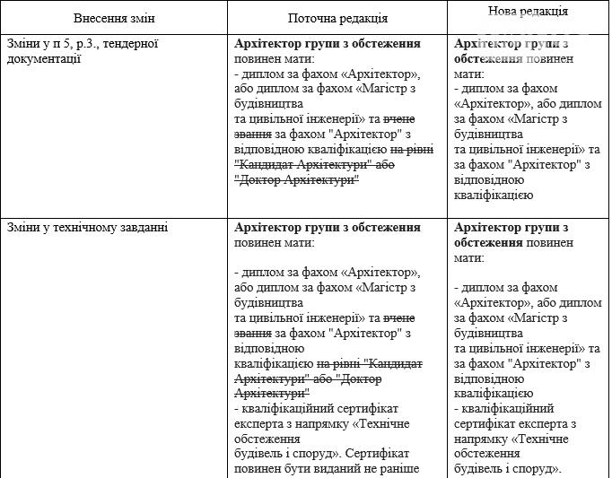 В Запорожье депутаты увидели коррупционную схему на тендере от «Элуад», фото-1