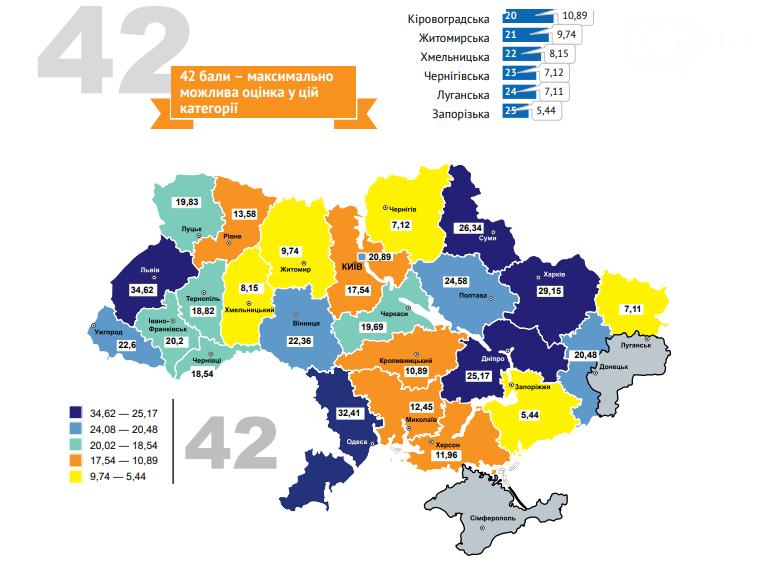Запорожская область занимает 20 строчку в рейтинге регионов по евроинтеграции, фото-2