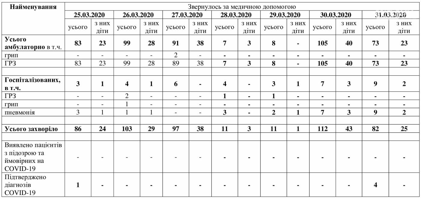 Стало известно состояние жителей Запорожской области, у которых подтвердился COVID-19 за последние сутки, фото-1
