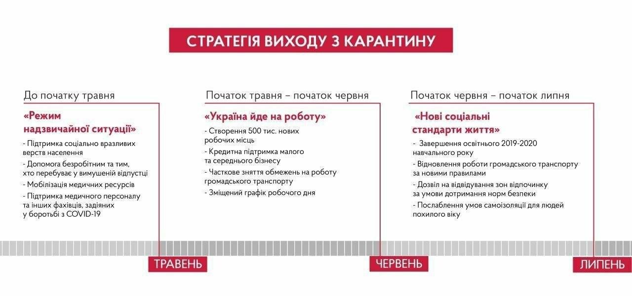 На работу с мая: в Кабмине подготовили стратегию вывода страны из карантина, фото-1