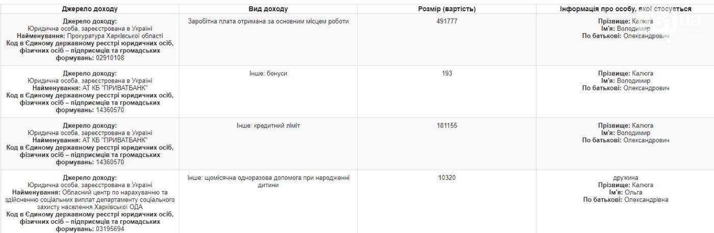 Прокурор Запорожской области за год получил доход в 800 тысяч гривен и купил новое авто, фото-1