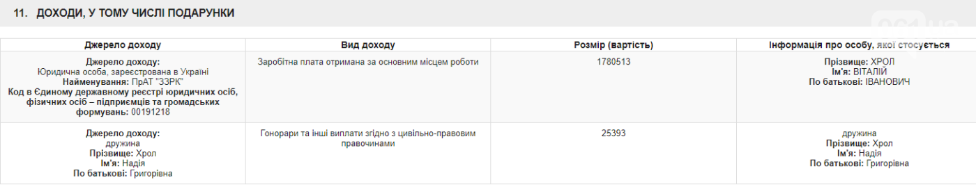 Депутат Запорожского облсовета и топ-менеджер ЗЖРК задекларировал 1,7 миллиона гривен зарплаты и 100 тысяч долларов «наличкой», фото-1