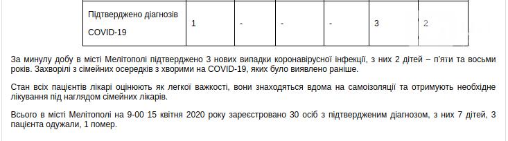 География распространения коронавируса в Запорожской области, фото-1