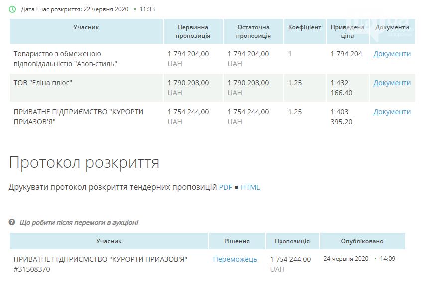 Департамент соцзащиты ОГА  планирует отдать фирме из окружения Пономарева 3,2 миллиона гривен на оздоровление детей , фото-4