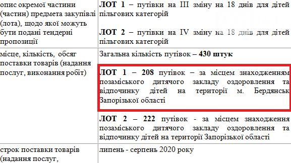 Департамент соцзащиты ОГА  планирует отдать фирме из окружения Пономарева 3,2 миллиона гривен на оздоровление детей , фото-1