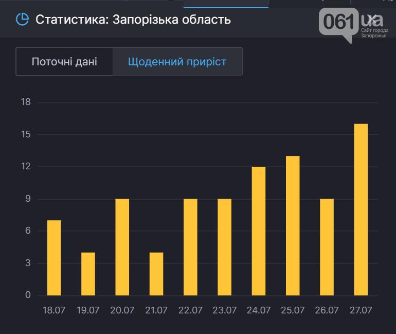 В Запорожской области за сутки количество больных COVID-19 увеличилось на 16 человек, фото-1