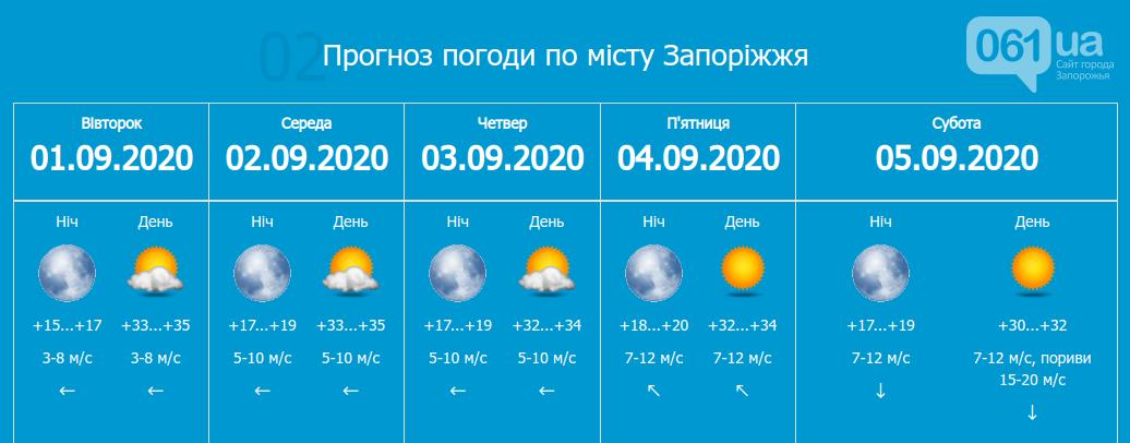 Из-за жары в некоторых запорожских школах будут сокращенные уроки, фото-1