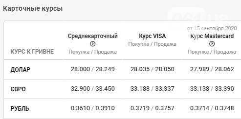 Какой курс валюты будет в Запорожье 17 сентября?, фото-4