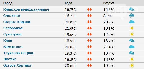 Какая температура в водах курортных точек: Азовское море и Днепр, фото-1