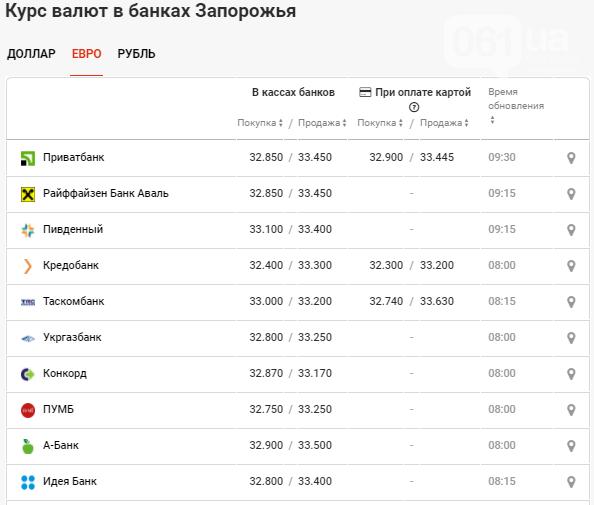 Курс валюты в Запорожье на 18 сентября: падение или рост, фото-3