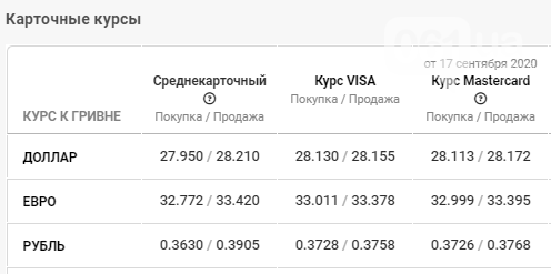 Курс валюты в Запорожье на 18 сентября: падение или рост, фото-4