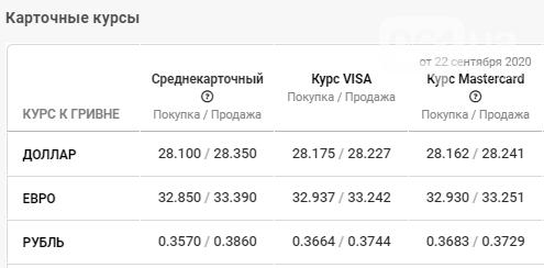 Изменения в курсе валюты в Запорожье 23 сентября: опять колебания, фото-4