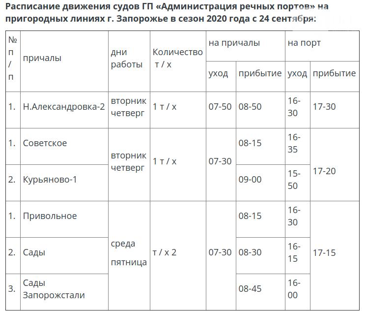 В Запорожье изменилось расписание вечерних рейсов катеров, курсирующих к дачным участкам, фото-1