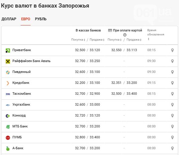 Незначительное падение в курсе валюты в Запорожье на 24 сентября, фото-3