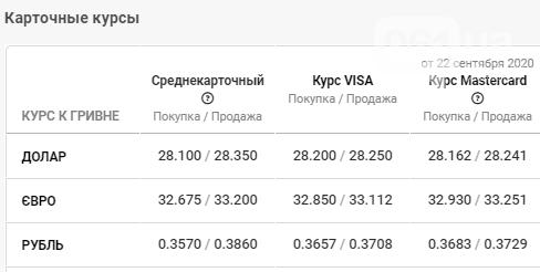 Незначительное падение в курсе валюты в Запорожье на 24 сентября, фото-4