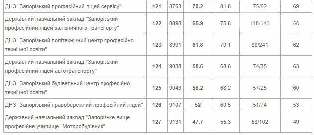 Опубликован рейтинг запорожских школ по результатам ВНО: какие заведения попали в ТОП-10, фото-13