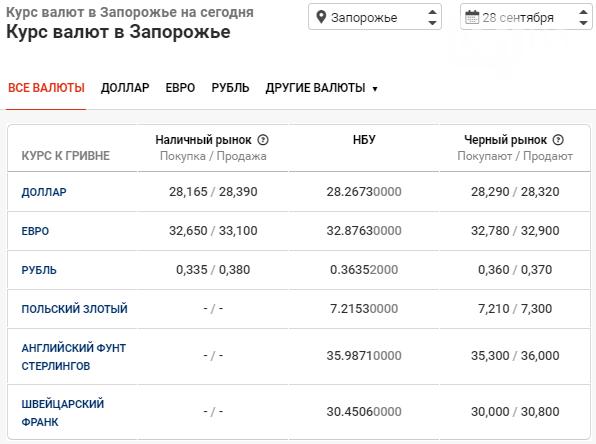 Статистика курса валюты в Запорожье на 28 сентября, фото-1