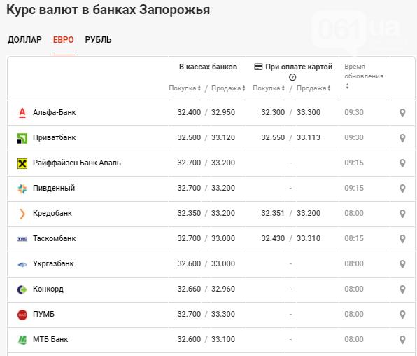 Статистика курса валюты в Запорожье на 28 сентября, фото-3