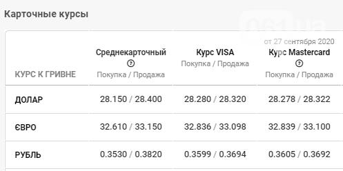 Статистика курса валюты в Запорожье на 28 сентября, фото-4